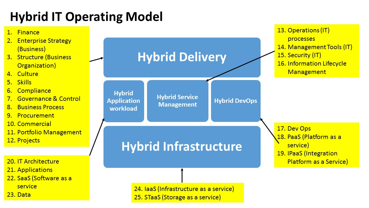 what is a hybrid model