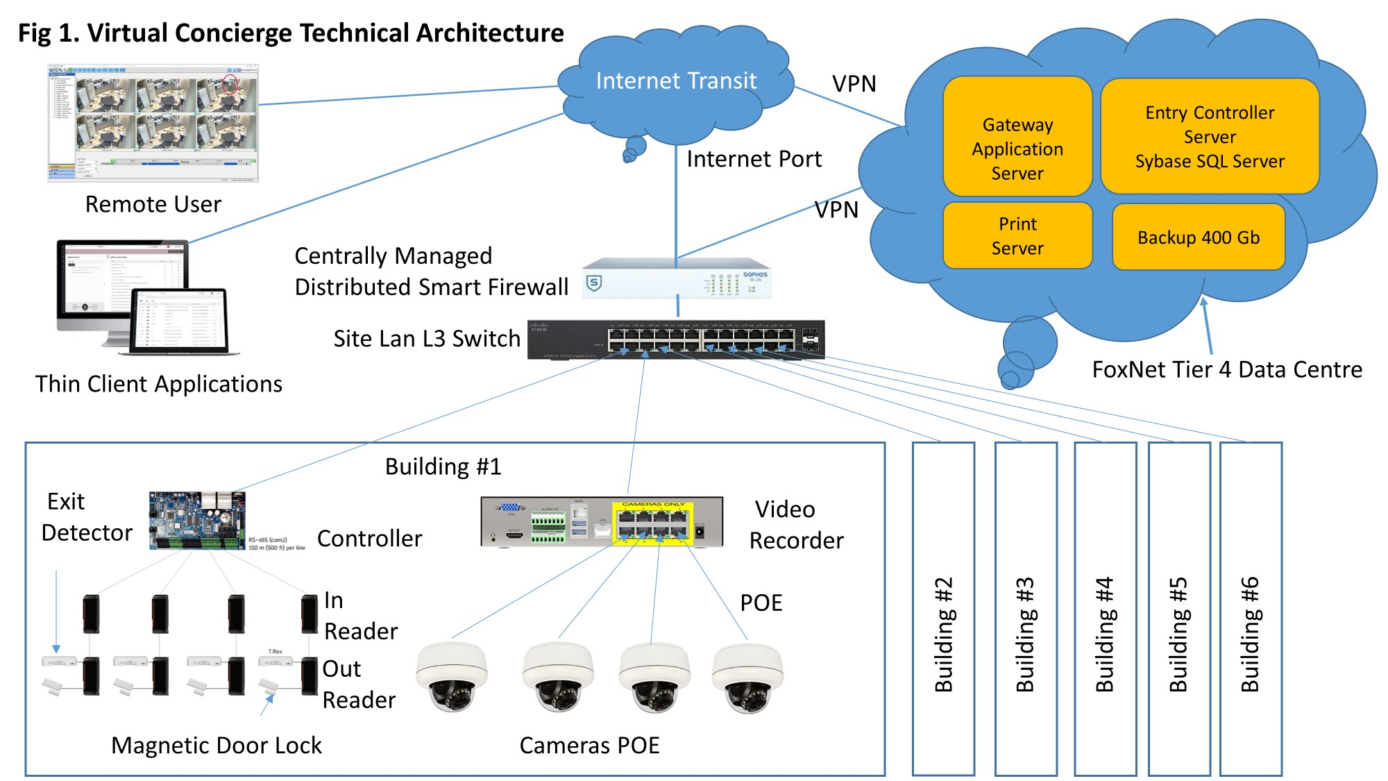 Virtual Concierge Technical Architecture outlines the critical components of the overall architecture